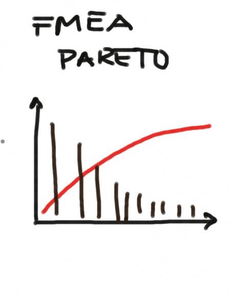 IMG_3431 FMEA vs Pareto