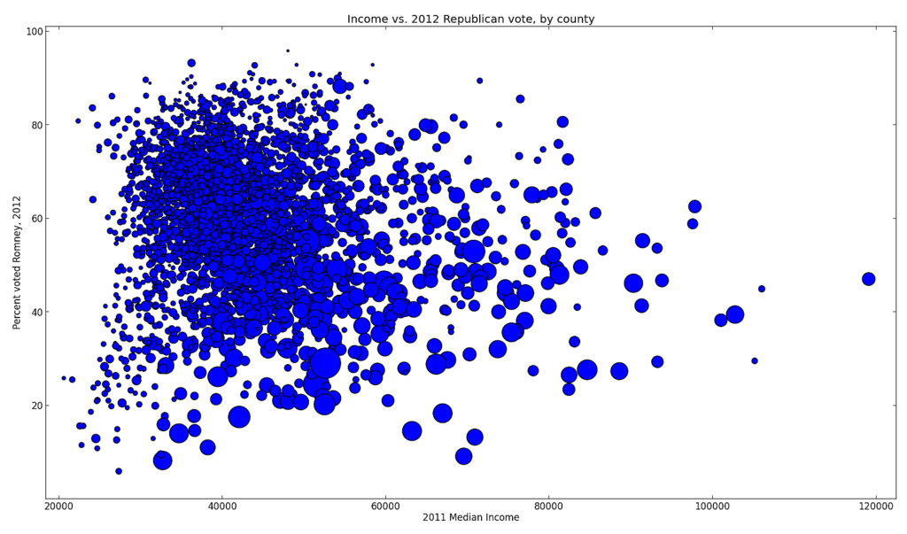 Income vs. 2012 presidential vote