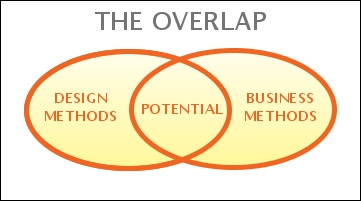 Overlap-between-business-design