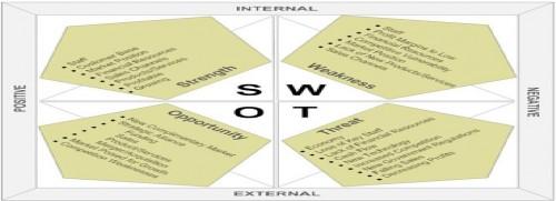 SWOT-Analysis-sm